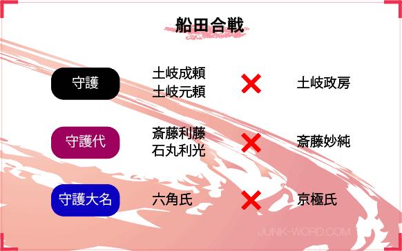 美濃国の歴史 船田合戦相関図