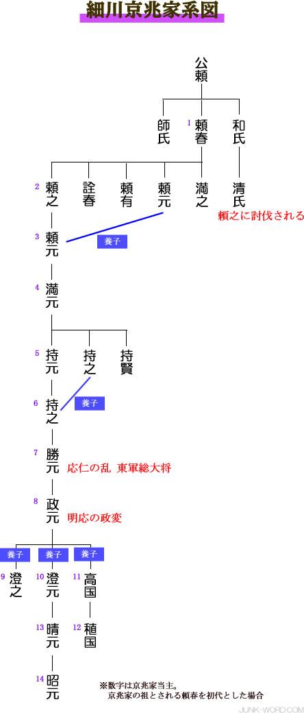 室町幕府管領 細川京兆家(けいちょうけ)系図