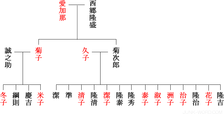 西郷菊次郎・菊子(菊草)系図