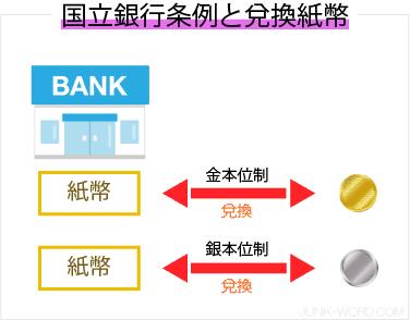 国立銀行条例・兌換紙幣と金本位制