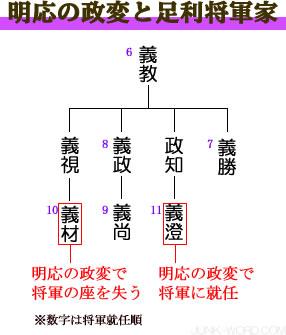 足利将軍家と明応の政変(めいおうのせいへん)