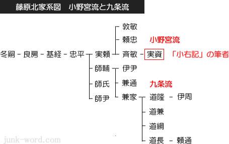 小野宮流と九条流 藤原北家系図
