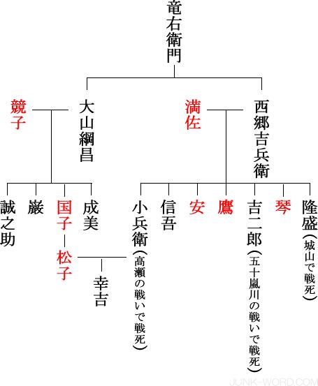 西郷小兵衛と松子系図