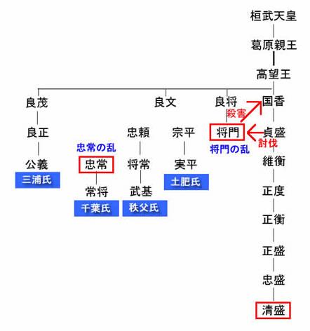 平氏系図・平清盛系図