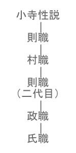 小寺政職(こでらまさもと)系図・小寺氏系図