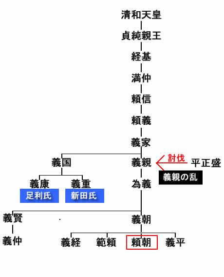 源氏とは(源氏の系図)