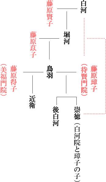 鳥羽天皇 系図
