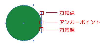 ダイレクト選択ツール アンカーポイント、方向点、方向線