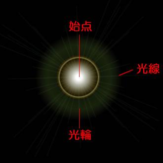 イラストレーターCC「フレアツール」始点、光輪、光線を作成