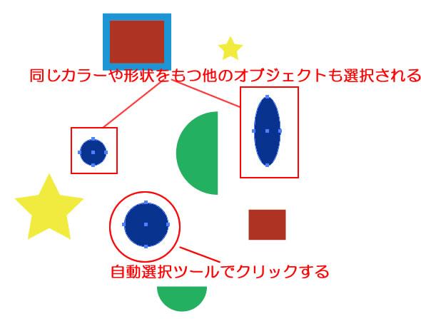 自動選択ツール同じカラー、形状のオブジェクトが選択される