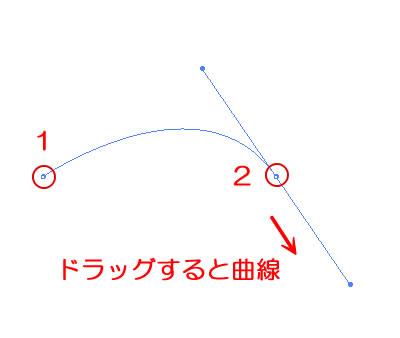 イラストレーターペンツールで曲線を描く