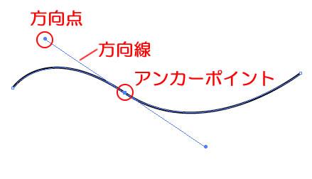 ペンツール曲線、方向点と方向線
