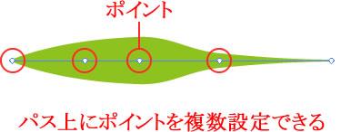 イラストレーターCC「線幅ポイント」を複数設定